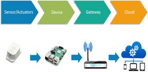 The Internet of Things architecture demystified